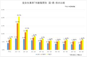 沖縄市年齢階層別完全失業率
